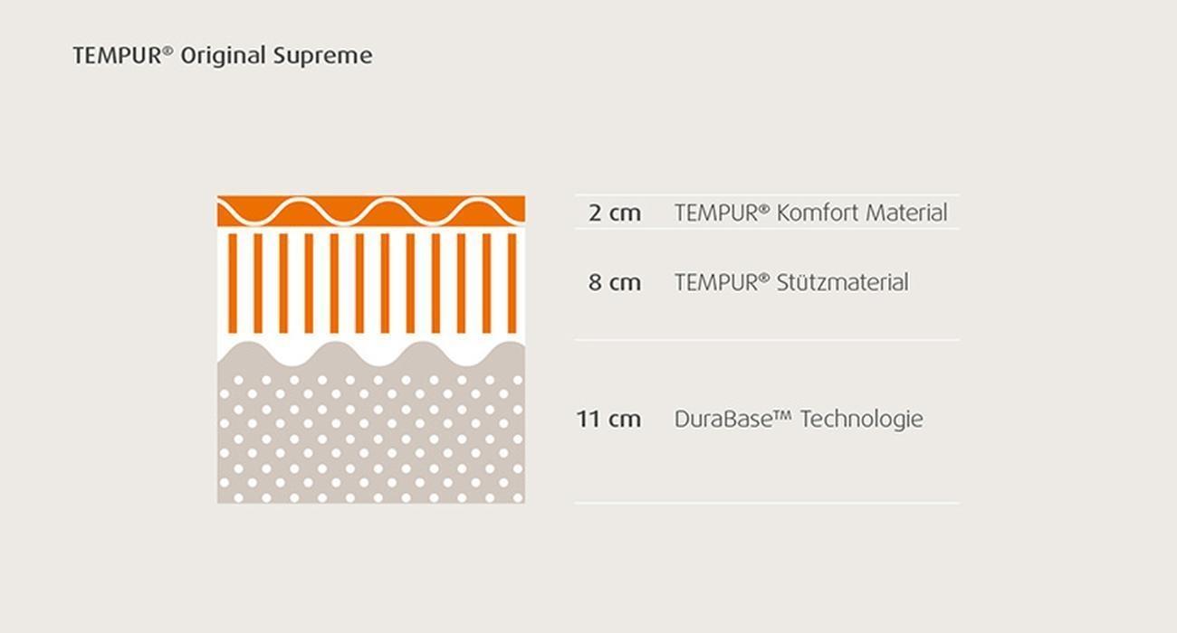 TEMPUR® Matratze Original